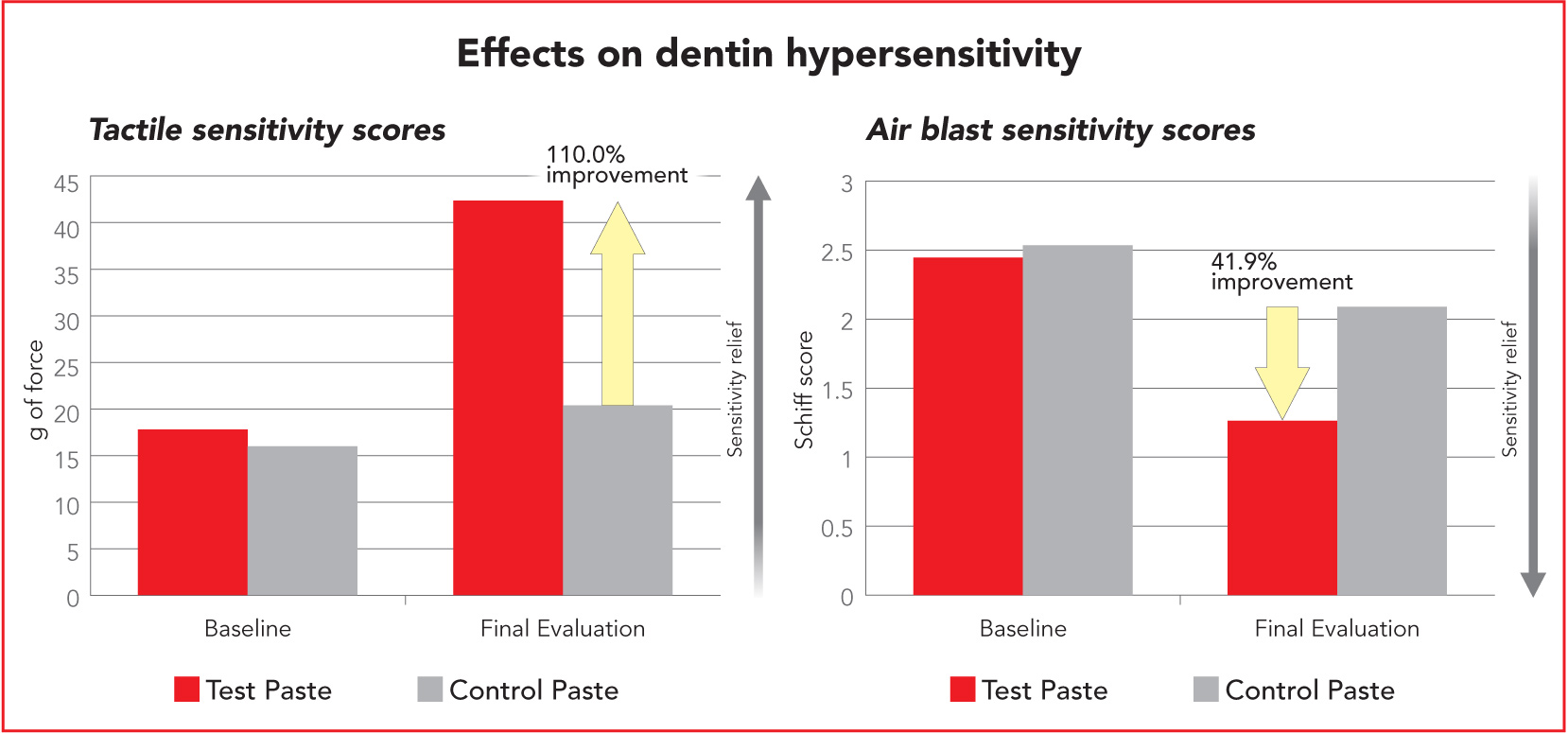 Effects on dentin hypersensitivity